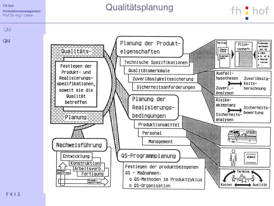 Qualitätsplanung QM F 4.1.3