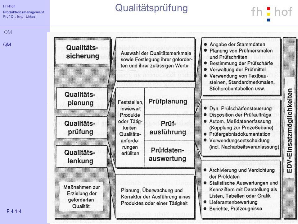 Qualitätsprüfung QM F 4.1.4