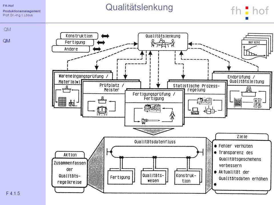 Qualitätslenkung QM F 4.1.5