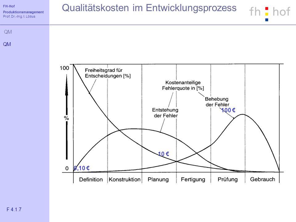 Qualitätskosten im Entwicklungsprozess