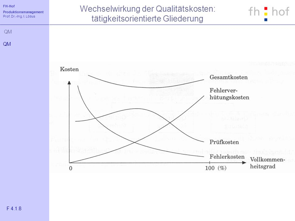 Wechselwirkung der Qualitätskosten: tätigkeitsorientierte Gliederung