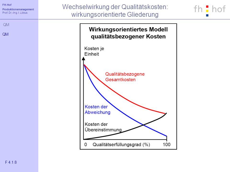 Wechselwirkung der Qualitätskosten: wirkungsorientierte Gliederung