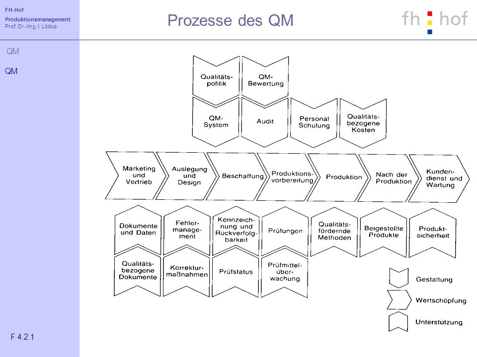 Prozesse des QM QM F 4.2.1
