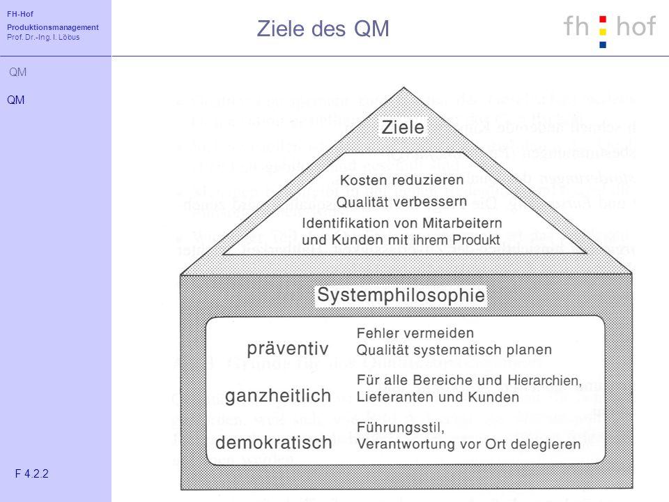 Ziele des QM QM F 4.2.2