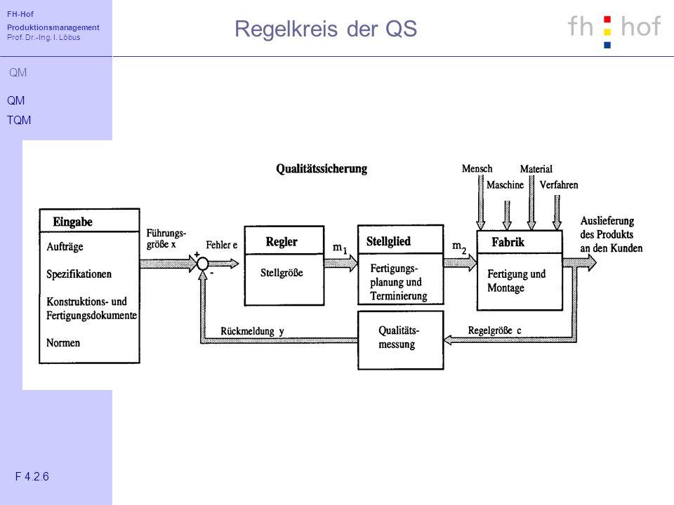 Regelkreis der QS QM TQM F 4.2.6