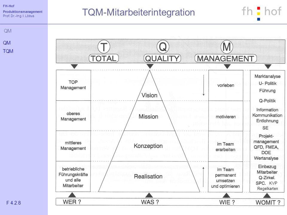 TQM-Mitarbeiterintegration