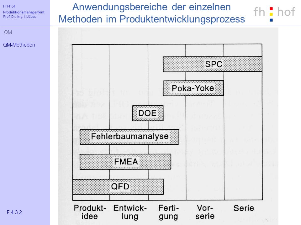 Anwendungsbereiche der einzelnen Methoden im Produktentwicklungsprozess