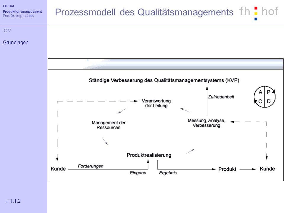 Prozessmodell des Qualitätsmanagements