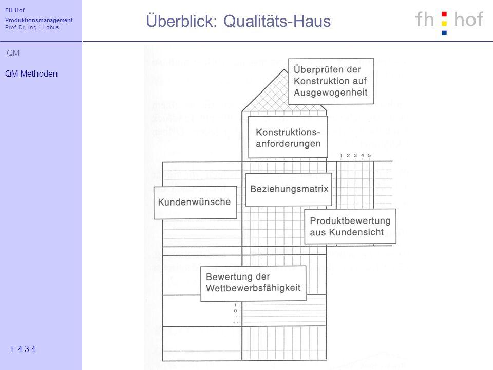 Überblick: Qualitäts-Haus