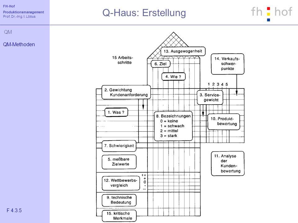 Q-Haus: Erstellung QM-Methoden F 4.3.5