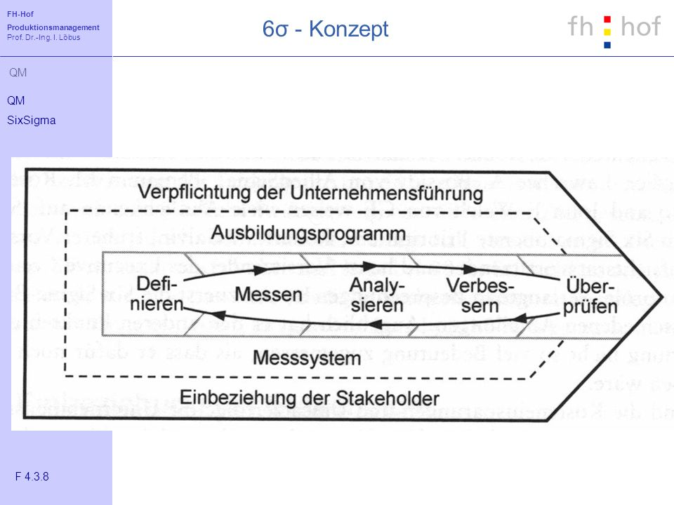 6σ - Konzept QM SixSigma F 4.3.8
