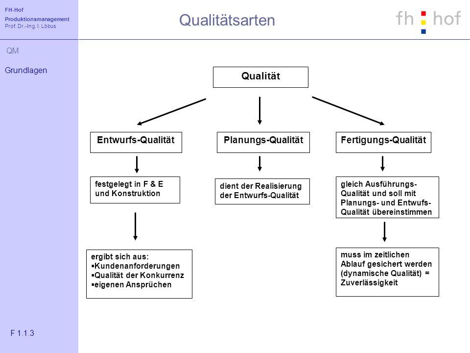 Qualitätsarten Qualität Entwurfs-Qualität Planungs-Qualität