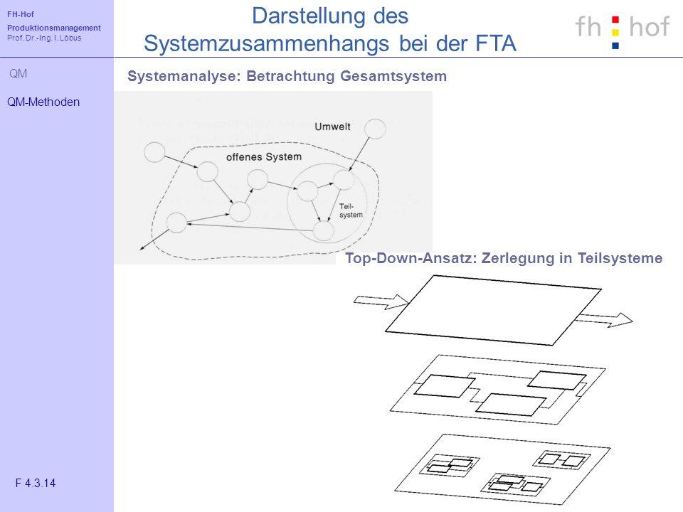 Darstellung des Systemzusammenhangs bei der FTA