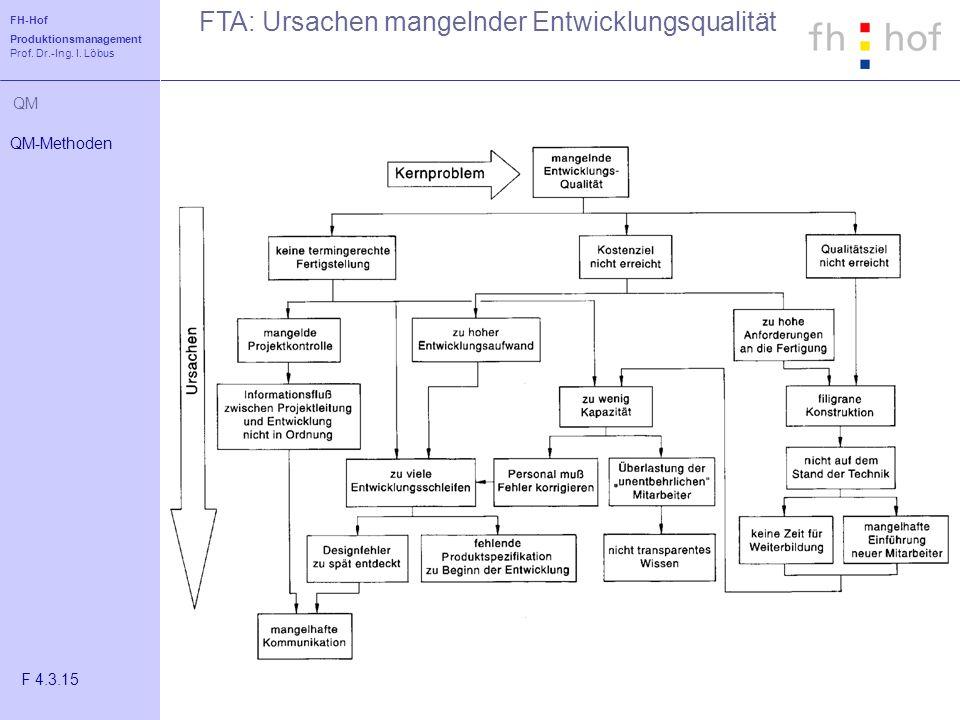 FTA: Ursachen mangelnder Entwicklungsqualität