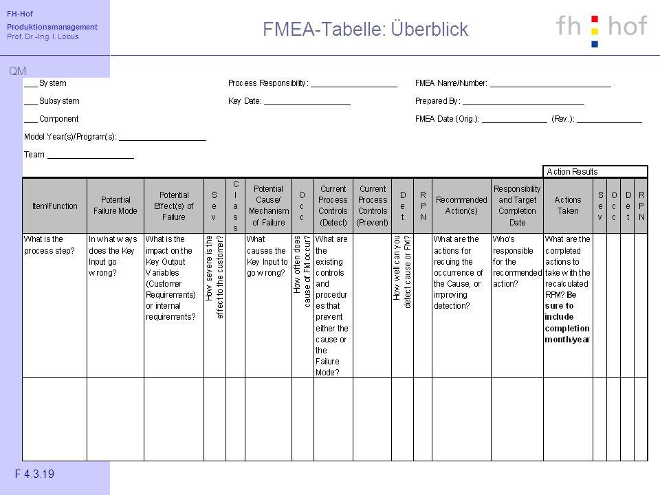FMEA-Tabelle: Überblick