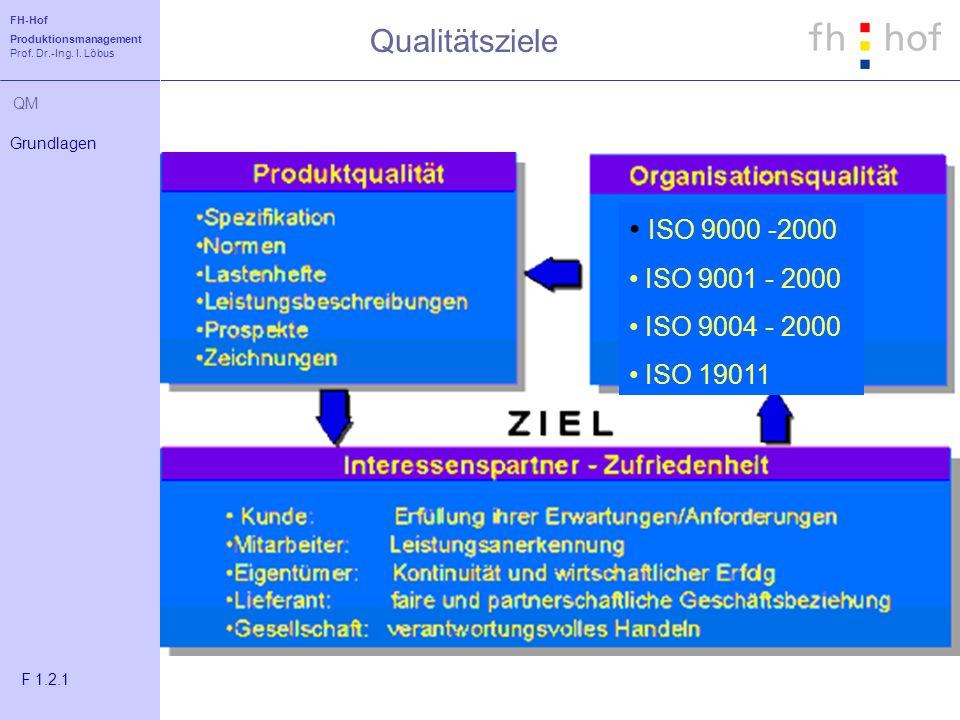 Qualitätsziele ISO 9000 -2000 ISO 9001 - 2000 ISO 9004 - 2000