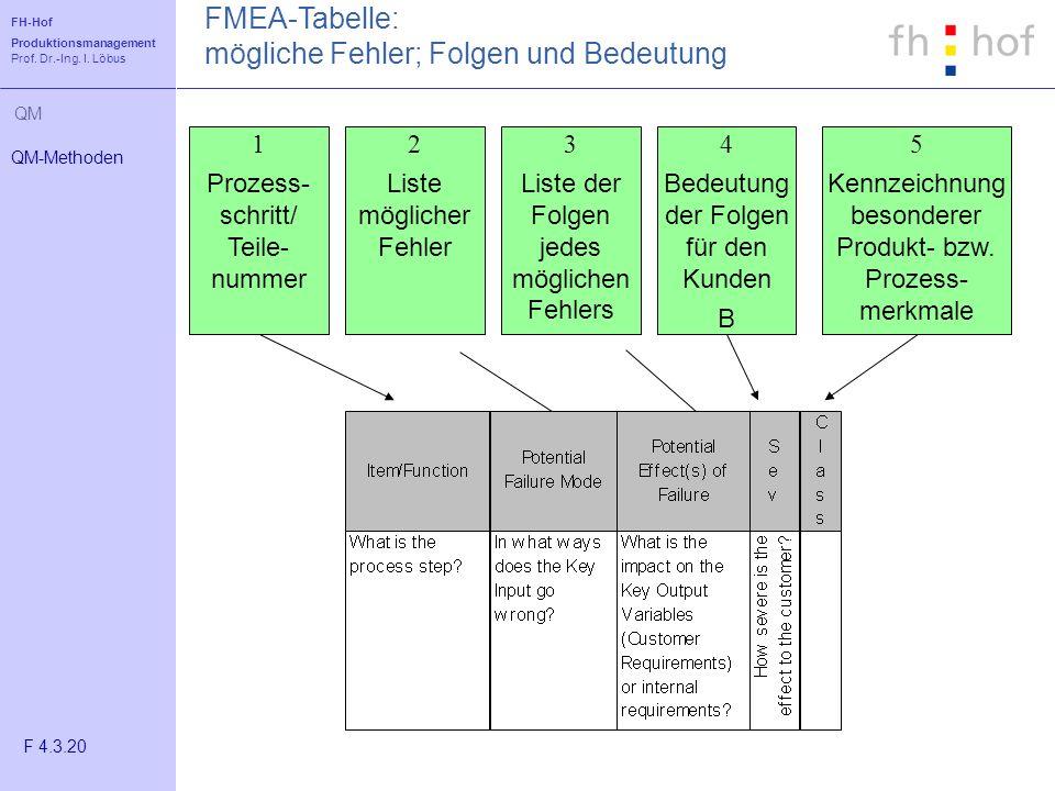FMEA-Tabelle: mögliche Fehler; Folgen und Bedeutung