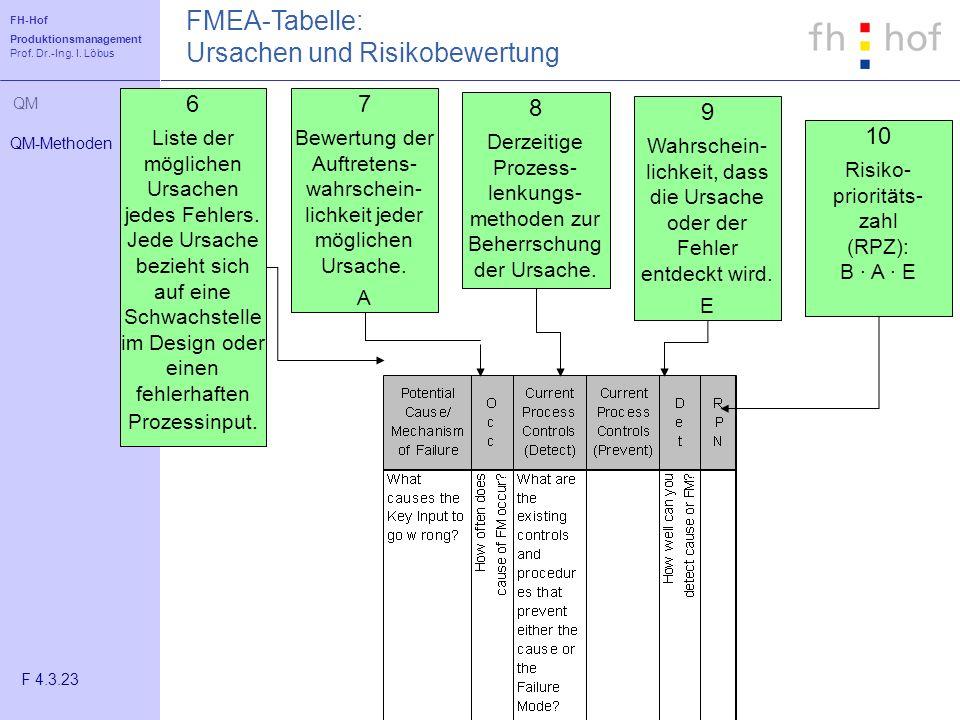 FMEA-Tabelle: Ursachen und Risikobewertung