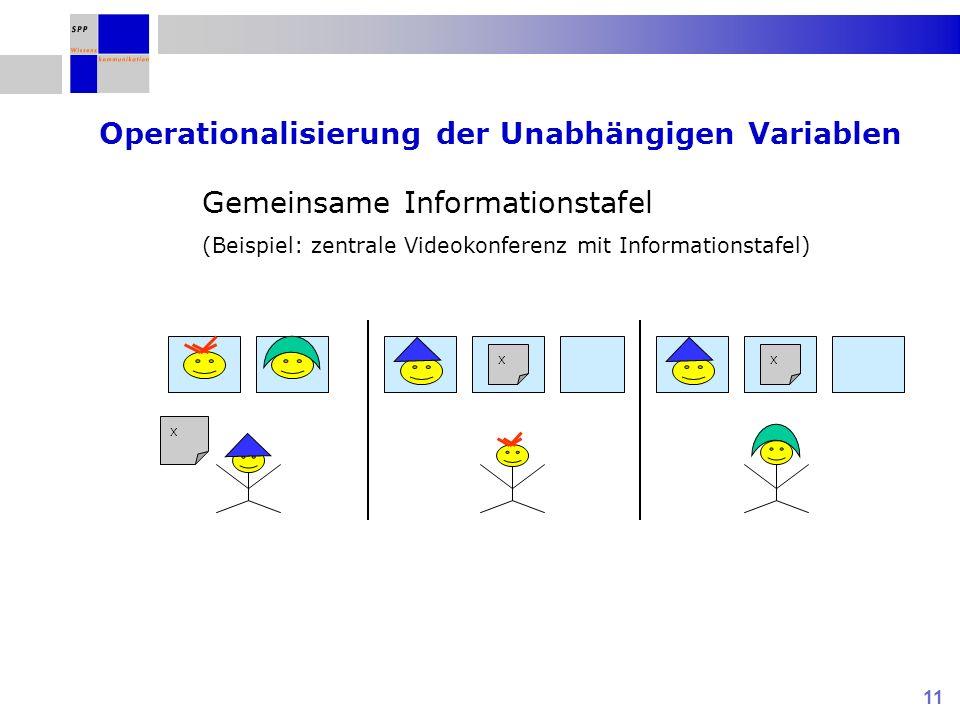 Operationalisierung der Unabhängigen Variablen