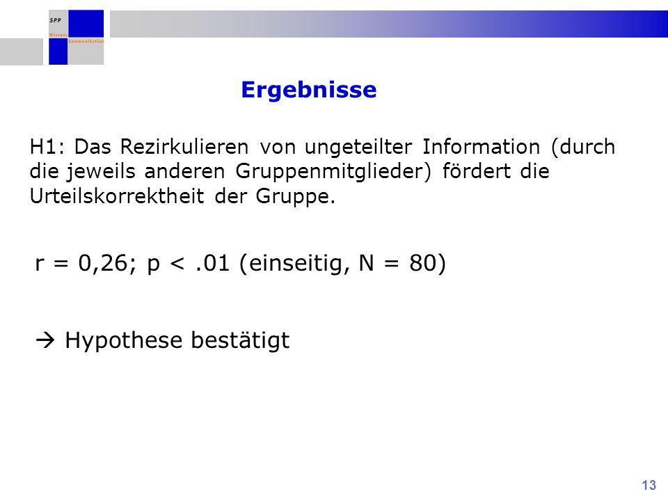 r = 0,26; p < .01 (einseitig, N = 80)