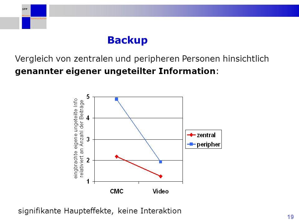 Backup Vergleich von zentralen und peripheren Personen hinsichtlich genannter eigener ungeteilter Information: