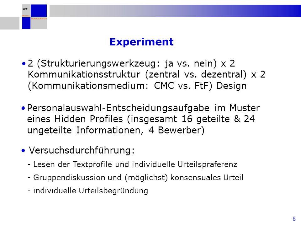 Experiment 2 (Strukturierungswerkzeug: ja vs. nein) x 2 Kommunikationsstruktur (zentral vs. dezentral) x 2 (Kommunikationsmedium: CMC vs. FtF) Design.
