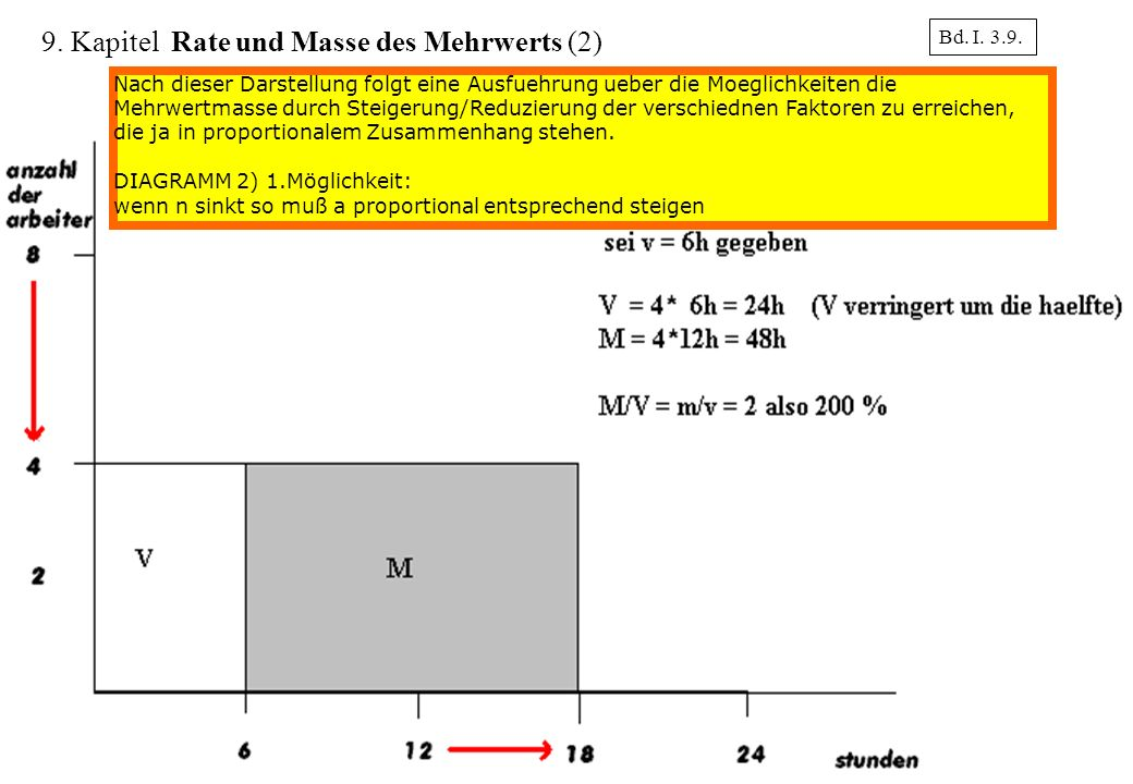 9. Kapitel Rate und Masse des Mehrwerts (2)