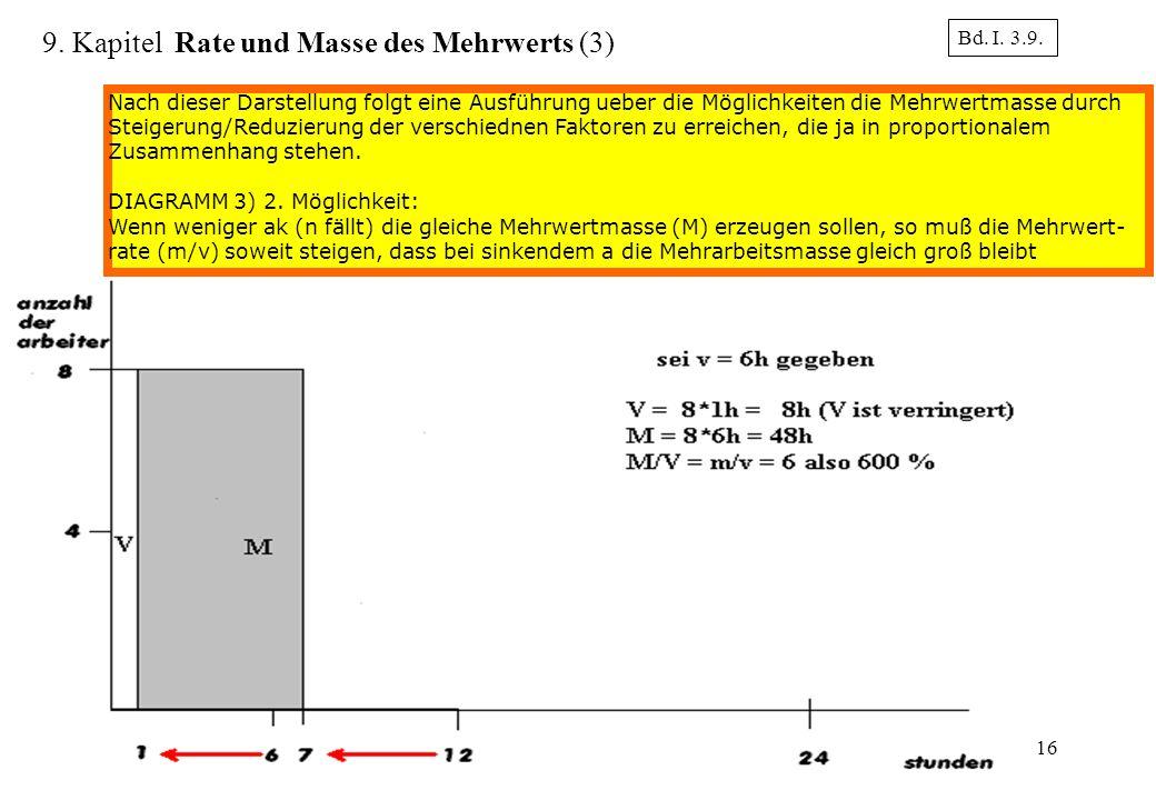 9. Kapitel Rate und Masse des Mehrwerts (3)