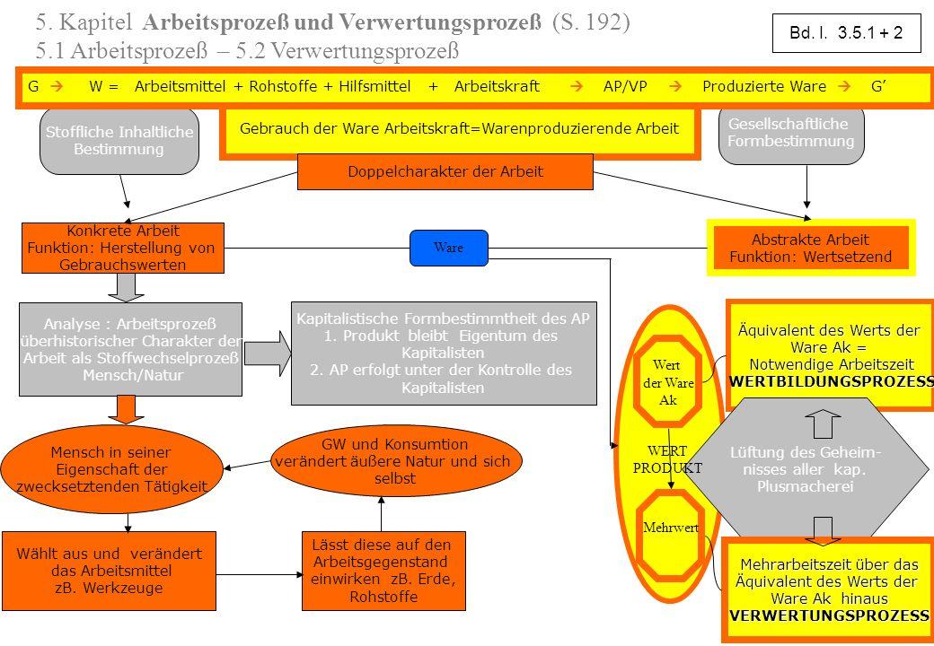 5. Kapitel Arbeitsprozeß und Verwertungsprozeß (S. 192) 5