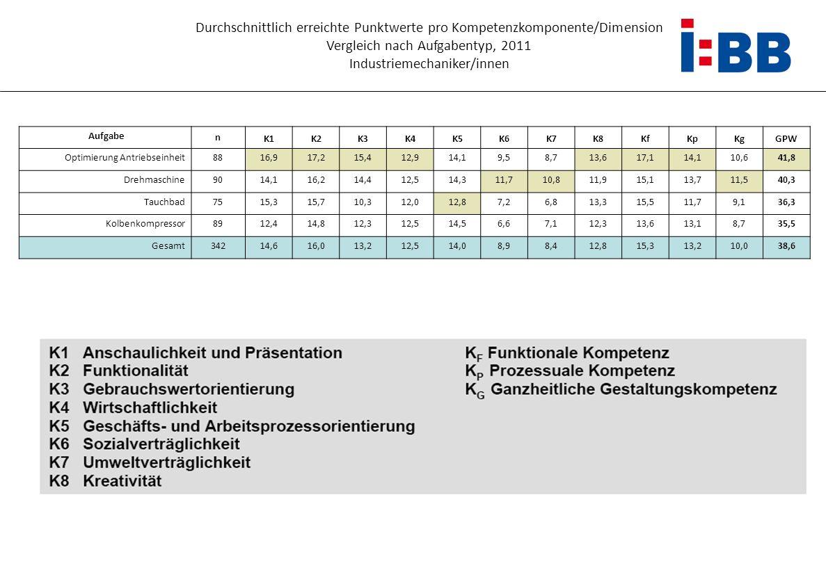 Vergleich nach Aufgabentyp, 2011 Industriemechaniker/innen