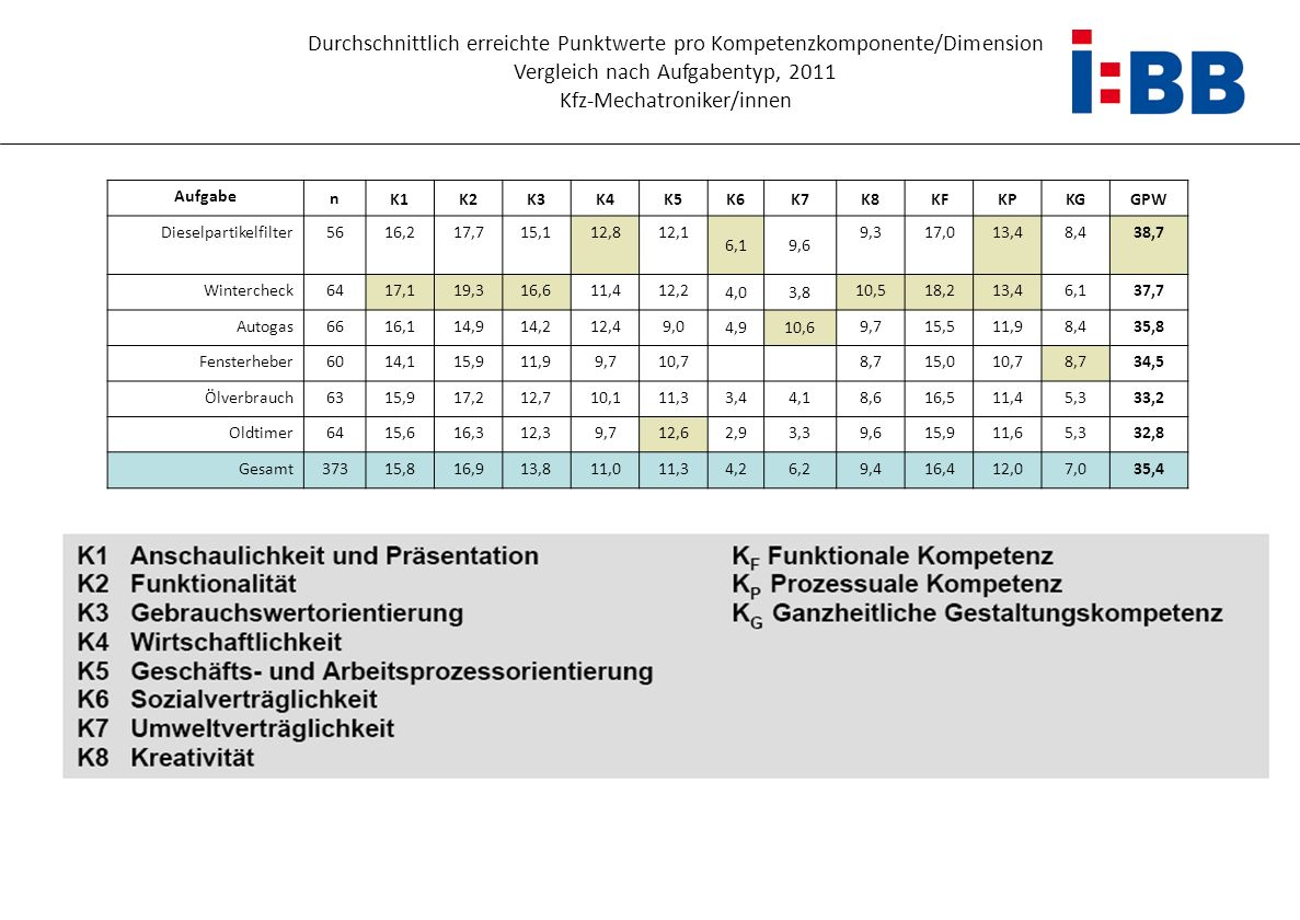Vergleich nach Aufgabentyp, 2011 Kfz-Mechatroniker/innen