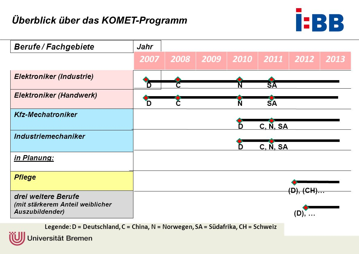 Überblick über das KOMET-Programm 2007 2008 2009 2010 2011 2012 2013