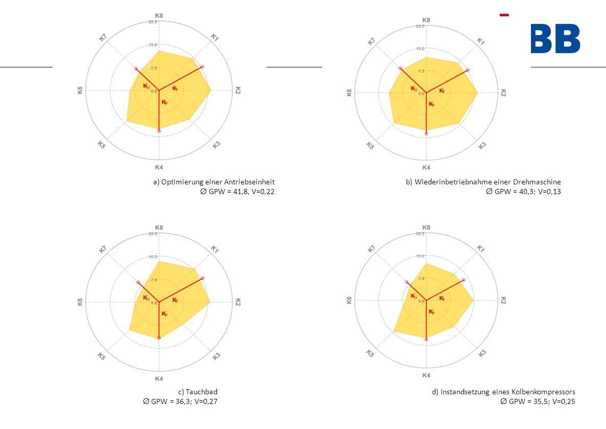 a) Optimierung einer Antriebseinheit  GPW = 41,8, V=0,22