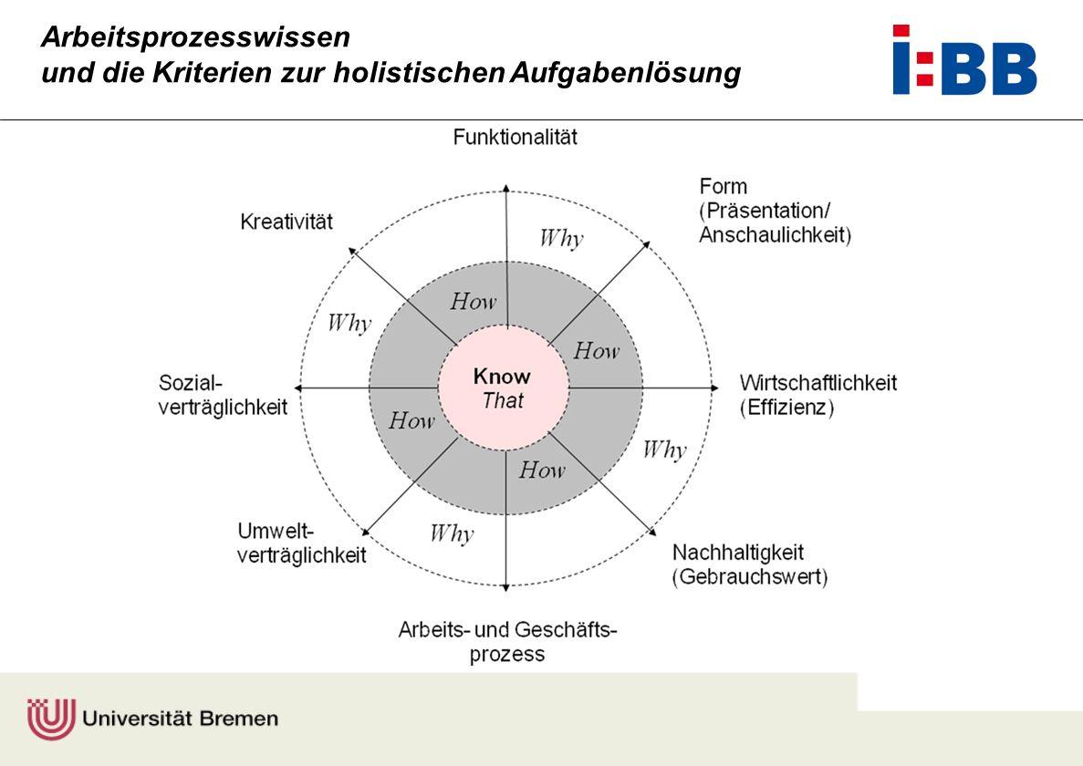 Arbeitsprozesswissen und die Kriterien zur holistischen Aufgabenlösung