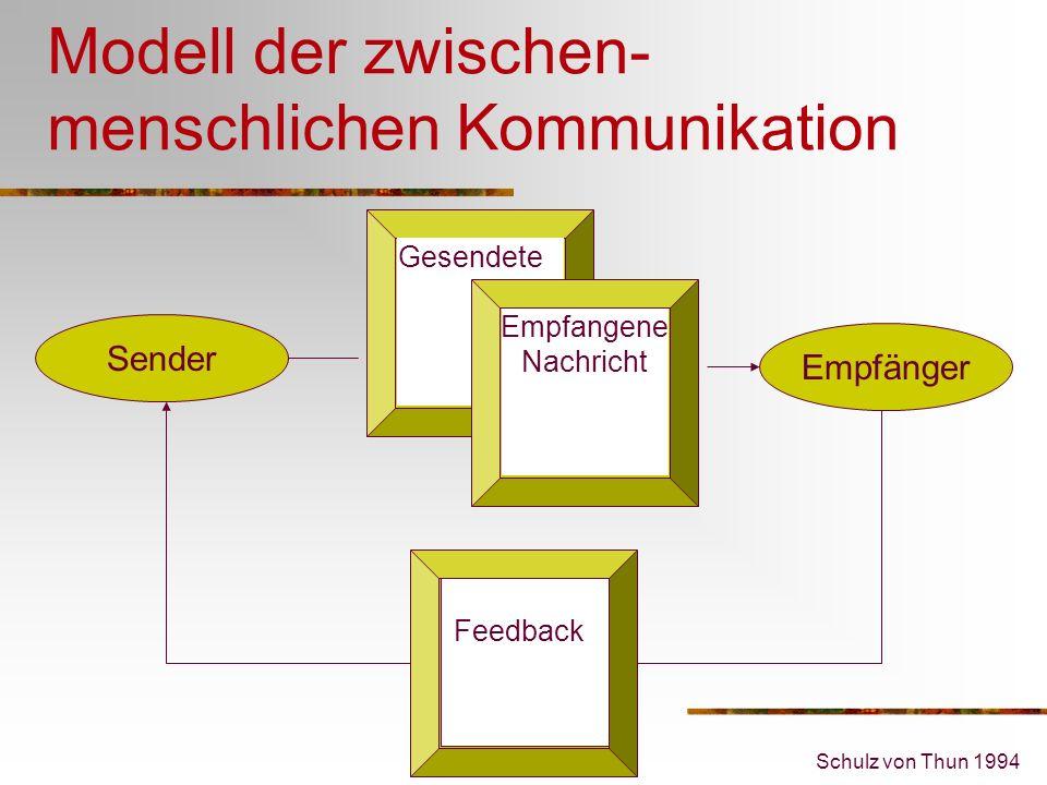 Modell der zwischen-menschlichen Kommunikation