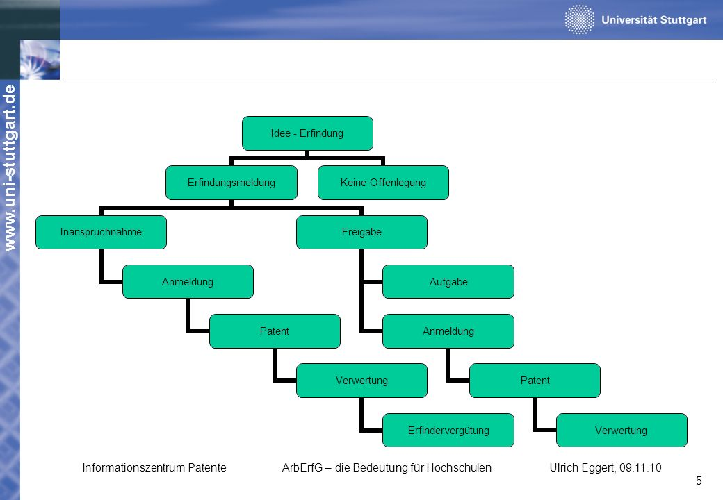 Informationszentrum Patente. ArbErfG – die Bedeutung für Hochschulen