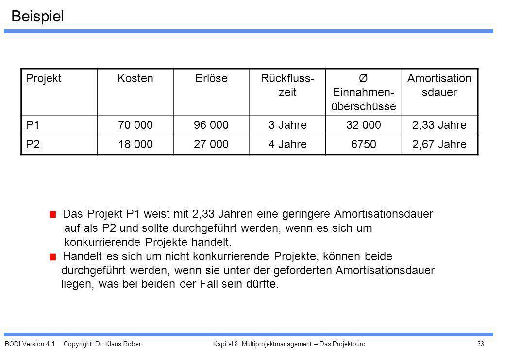 Ø Einnahmen-überschüsse