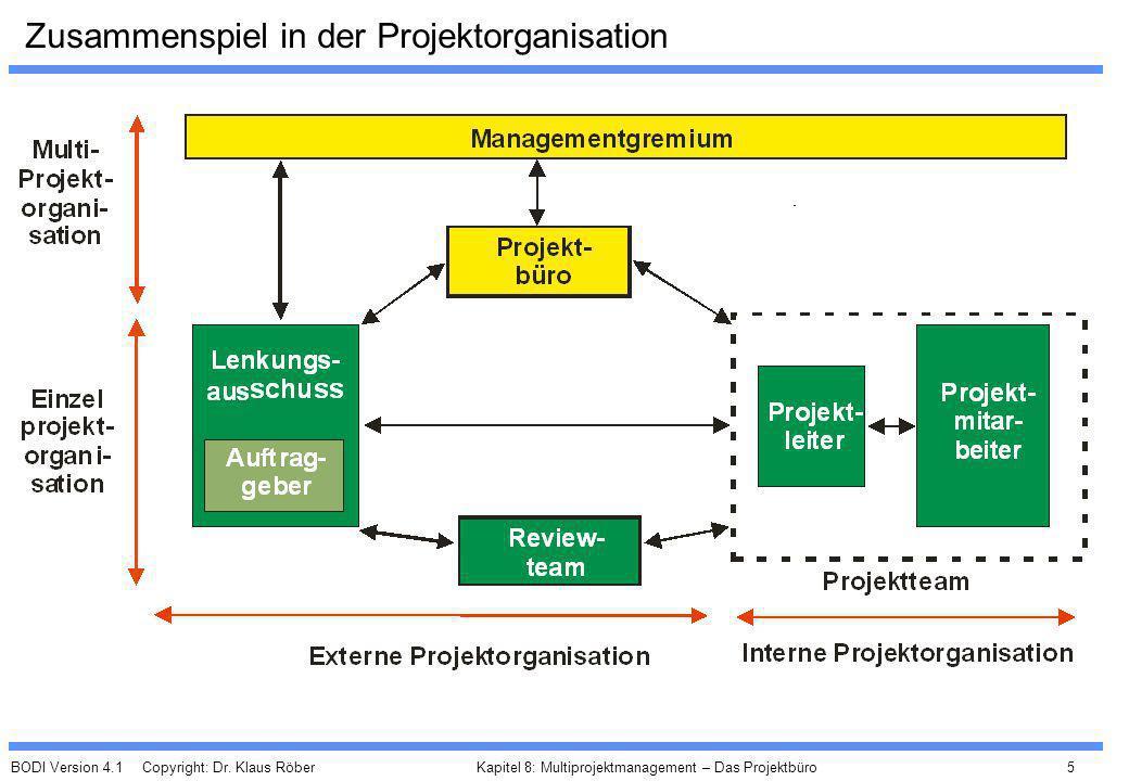 Zusammenspiel in der Projektorganisation