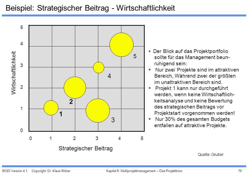 Beispiel: Strategischer Beitrag - Wirtschaftlichkeit