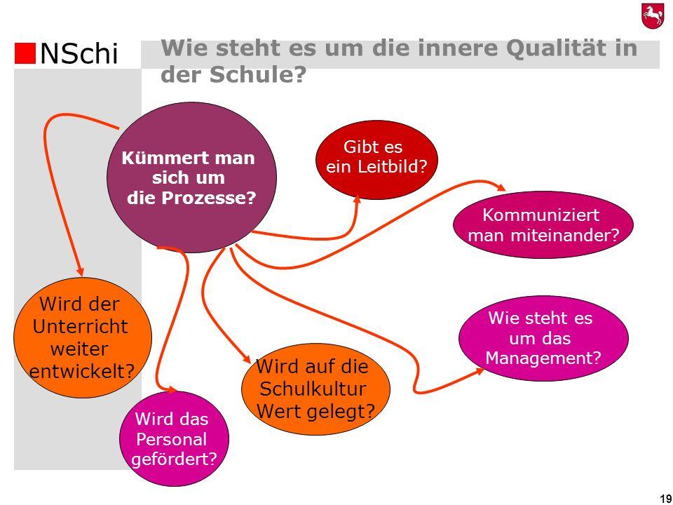 Wie steht es um die innere Qualität in der Schule (1)