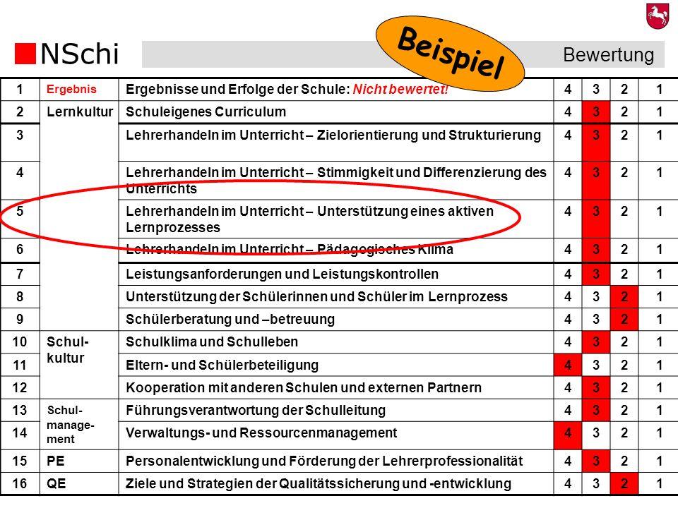 Beispiel Bewertung. 1. Ergebnis. Ergebnisse und Erfolge der Schule: Nicht bewertet! 4. 3. 2. Lernkultur.