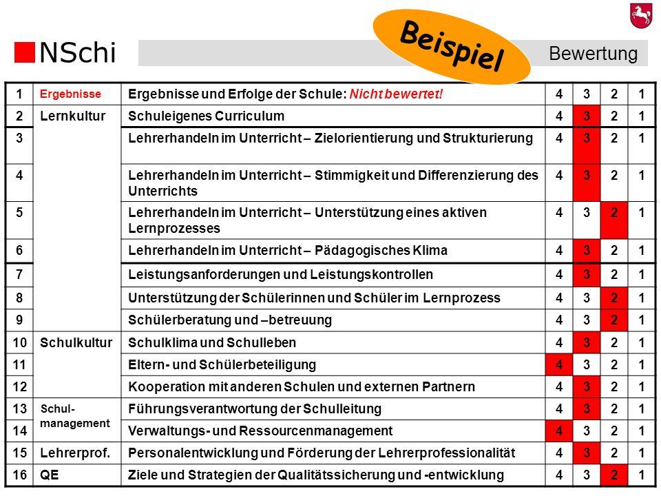 BeispielBewertung. 1. Ergebnisse. Ergebnisse und Erfolge der Schule: Nicht bewertet! 4. 3. 2. Lernkultur.