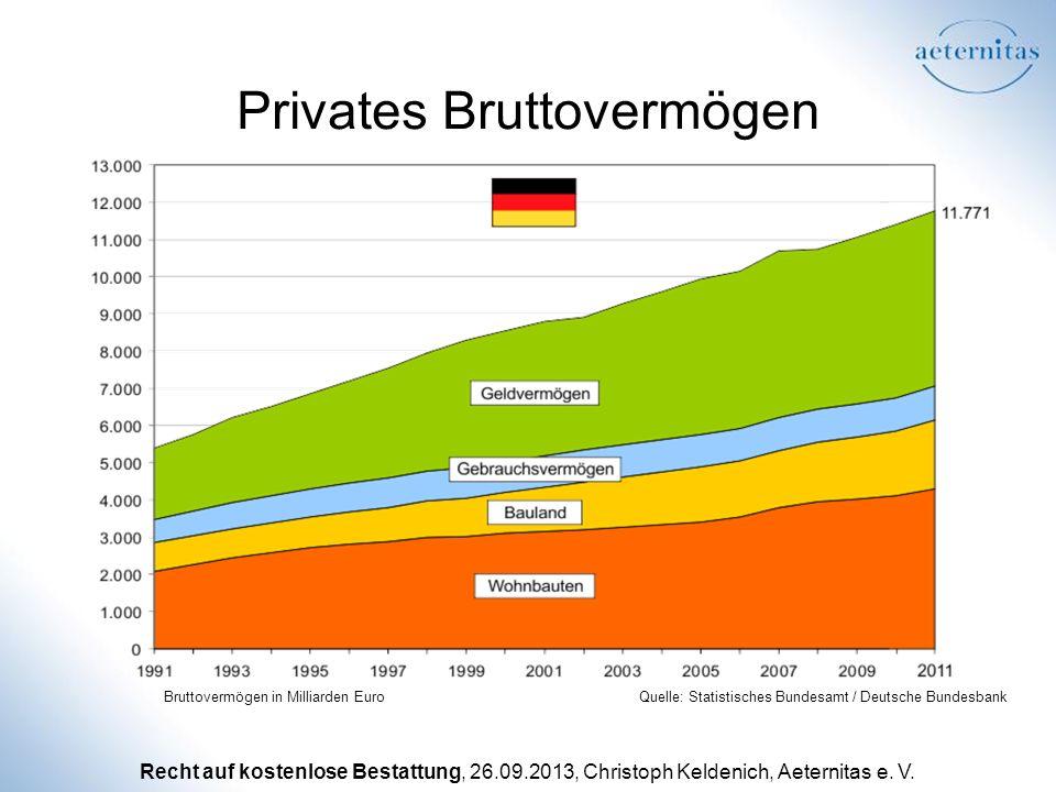 Privates Bruttovermögen