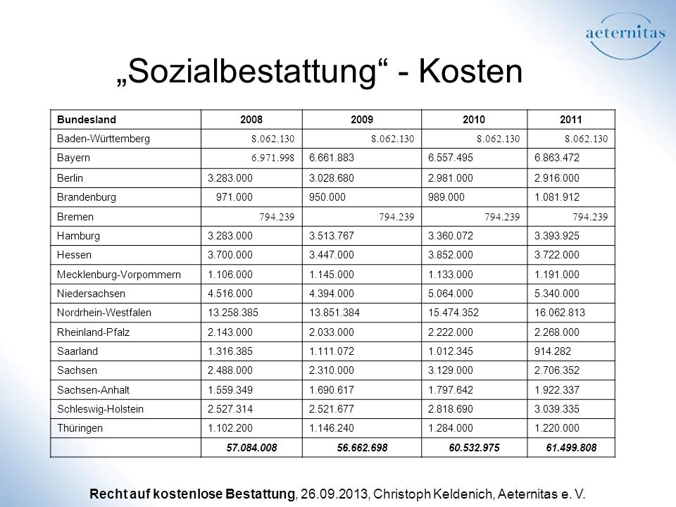 """""""Sozialbestattung - Kosten"""