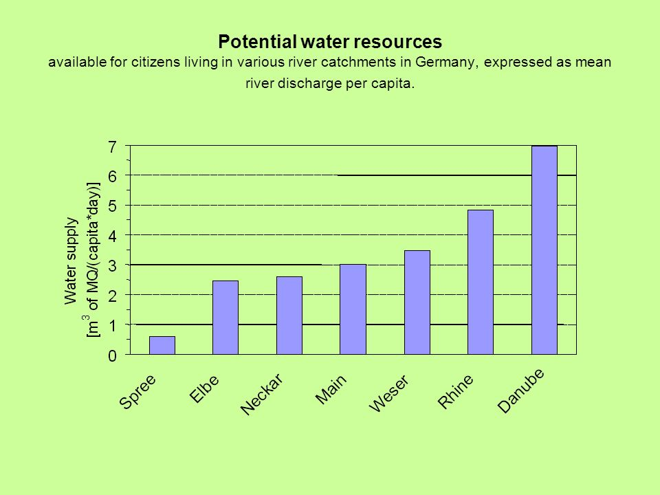 Potential water resources available for citizens living in various river catchments in Germany, expressed as mean river discharge per capita.