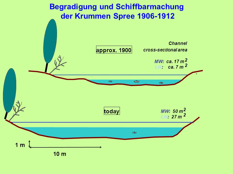 Begradigung und Schiffbarmachung der Krummen Spree 1906-1912