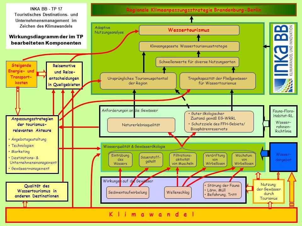 INKA BB - TP 17 Touristisches Destinations- und Unternehmensmanagement im Zeichen des Klimawandels