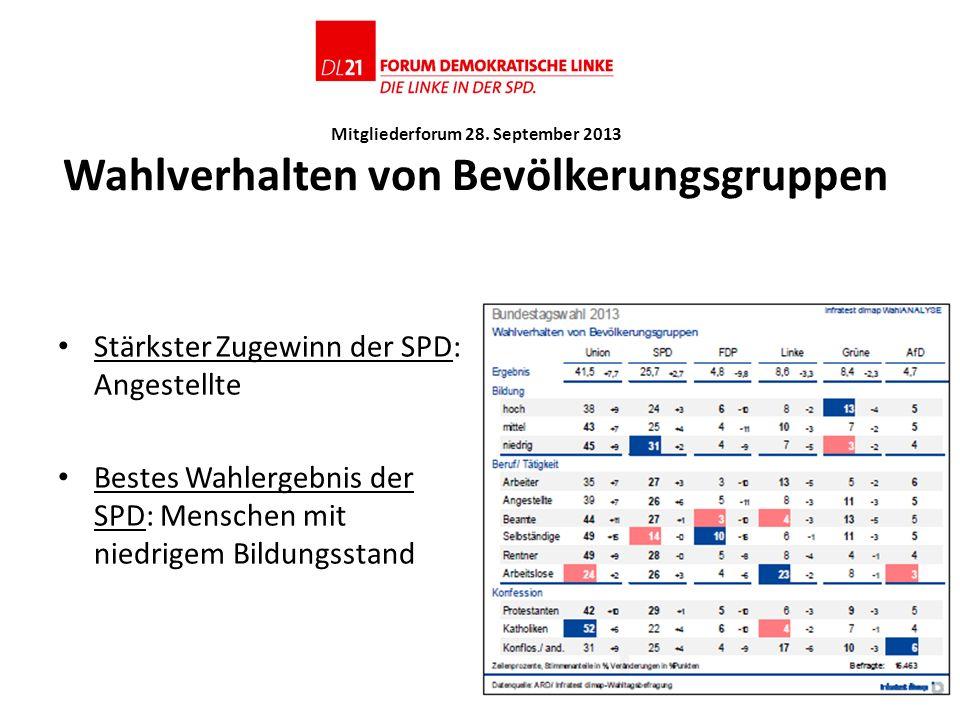 Stärkster Zugewinn der SPD: Angestellte