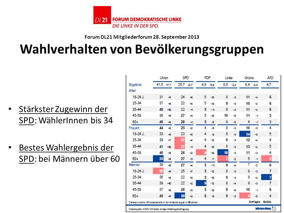 Stärkster Zugewinn der SPD: WählerInnen bis 34