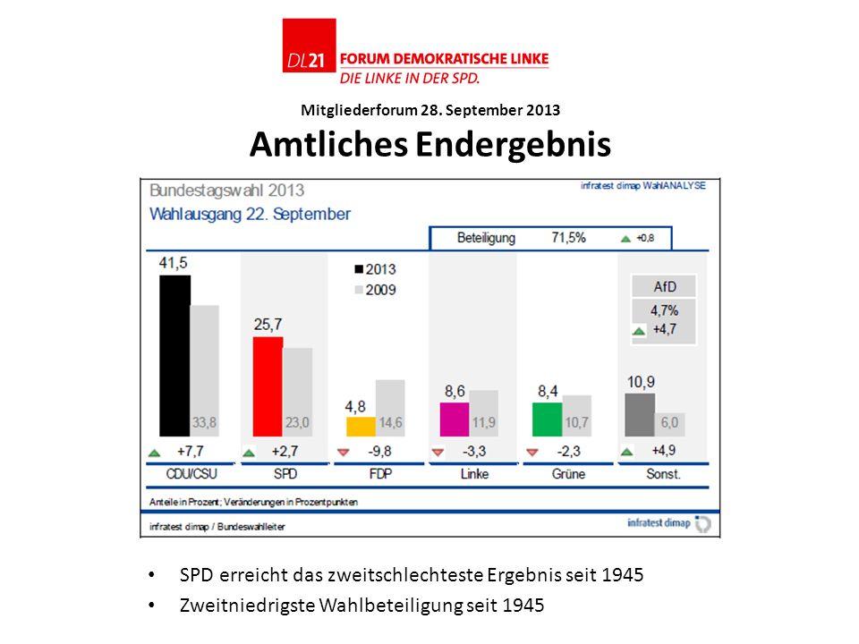 Mitgliederforum 28. September 2013 Amtliches Endergebnis